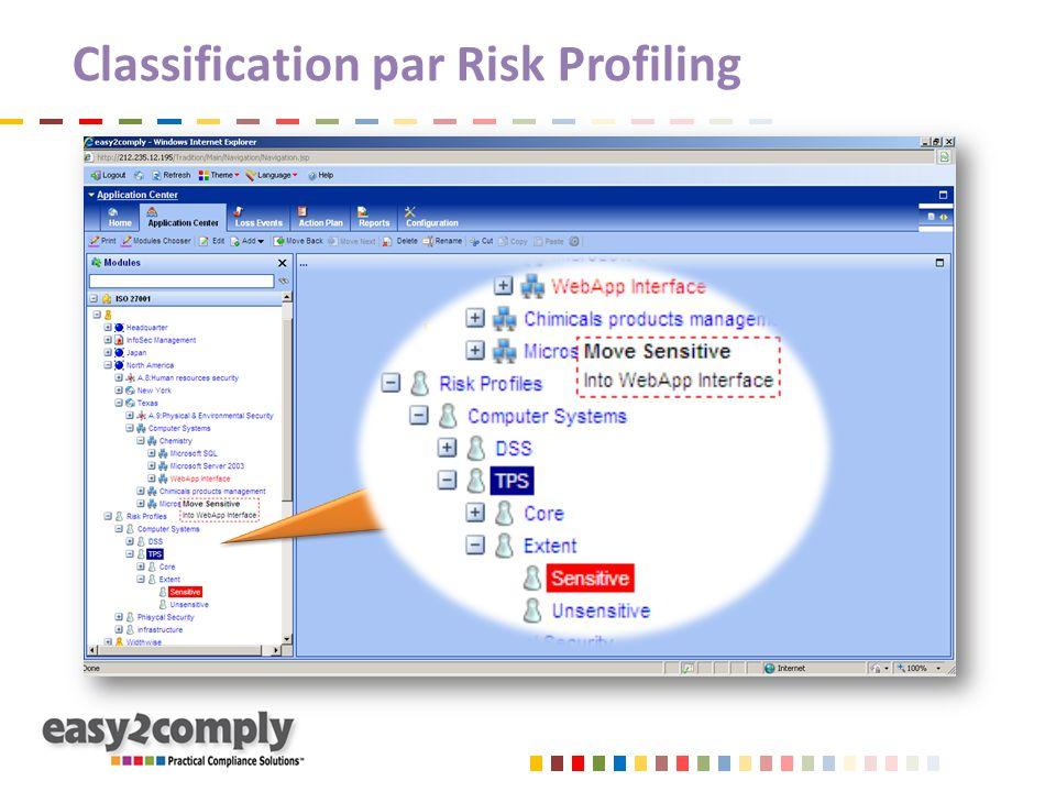 Classification par Risk Profiling