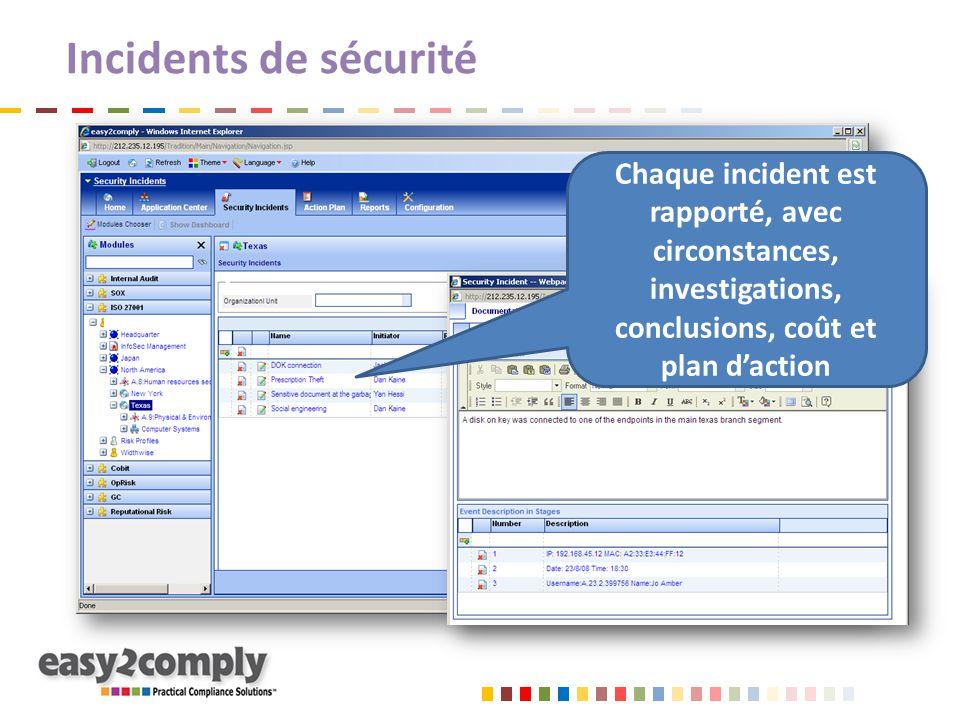 Incidents de sécurité Chaque incident est rapporté, avec circonstances, investigations, conclusions, coût et plan d'action