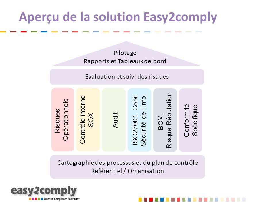 Cartographie des processus et du plan de contrôle Référentiel / Organisation Aperçu de la solution Easy2comply Risques Opérationnels Contrôle interne