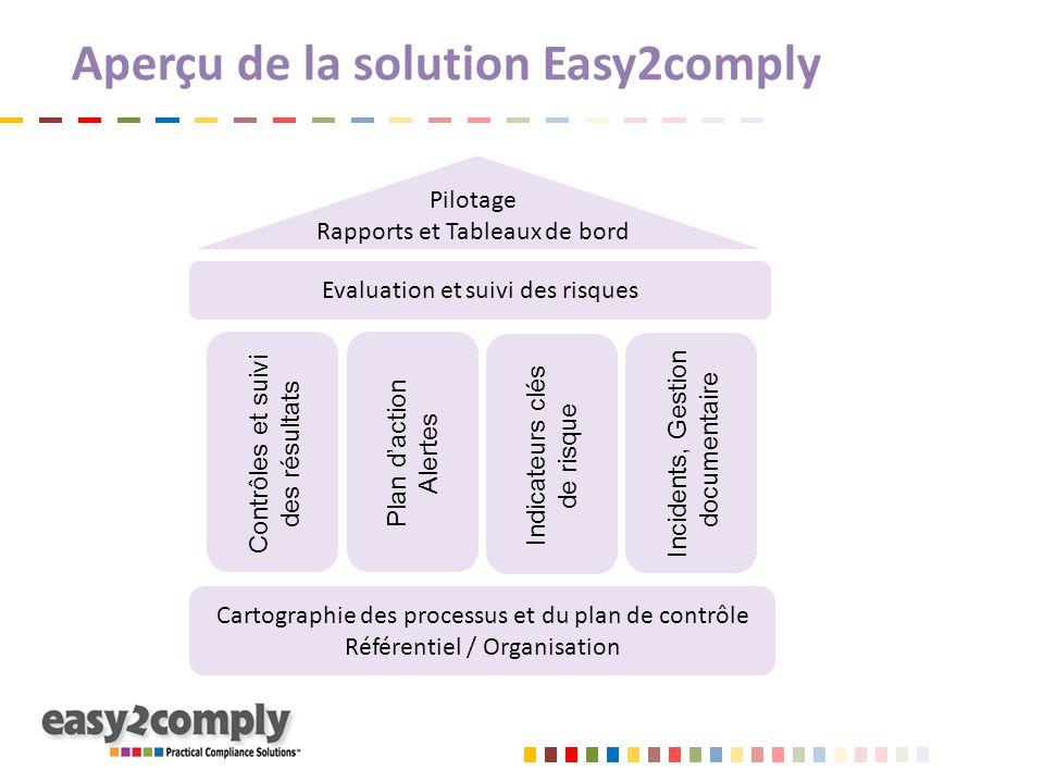 Cartographie des processus et du plan de contrôle Référentiel / Organisation Aperçu de la solution Easy2comply Contrôles et suivi des résultats Plan d