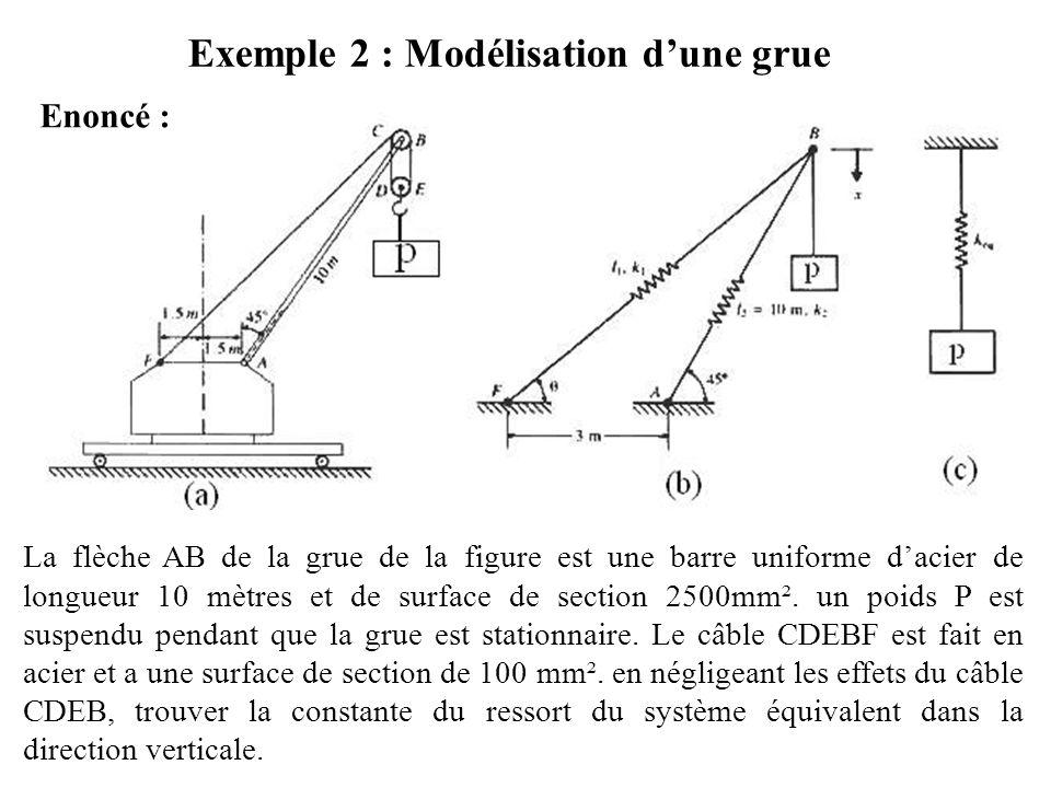 Exemple 1 : Suite Solution : Énergie potentielle totale du système : Calcul de cette énergie : d'où :
