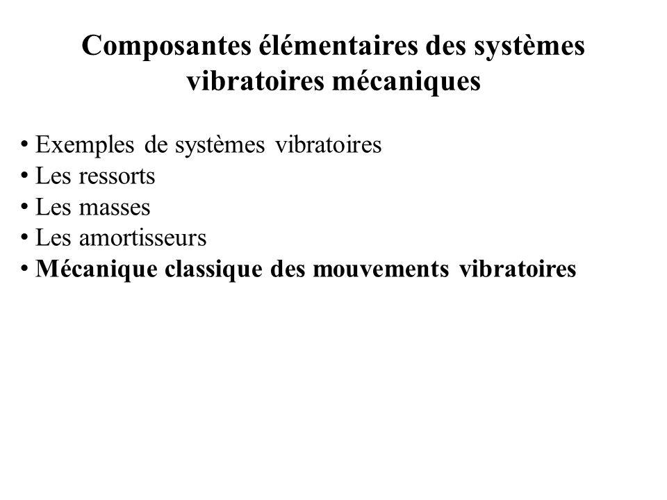 Exemple 4 : suite 1- Énergie dissipée par les trois amortisseurs : Qui donne 2- Energie dissipée en une période avec On trouve