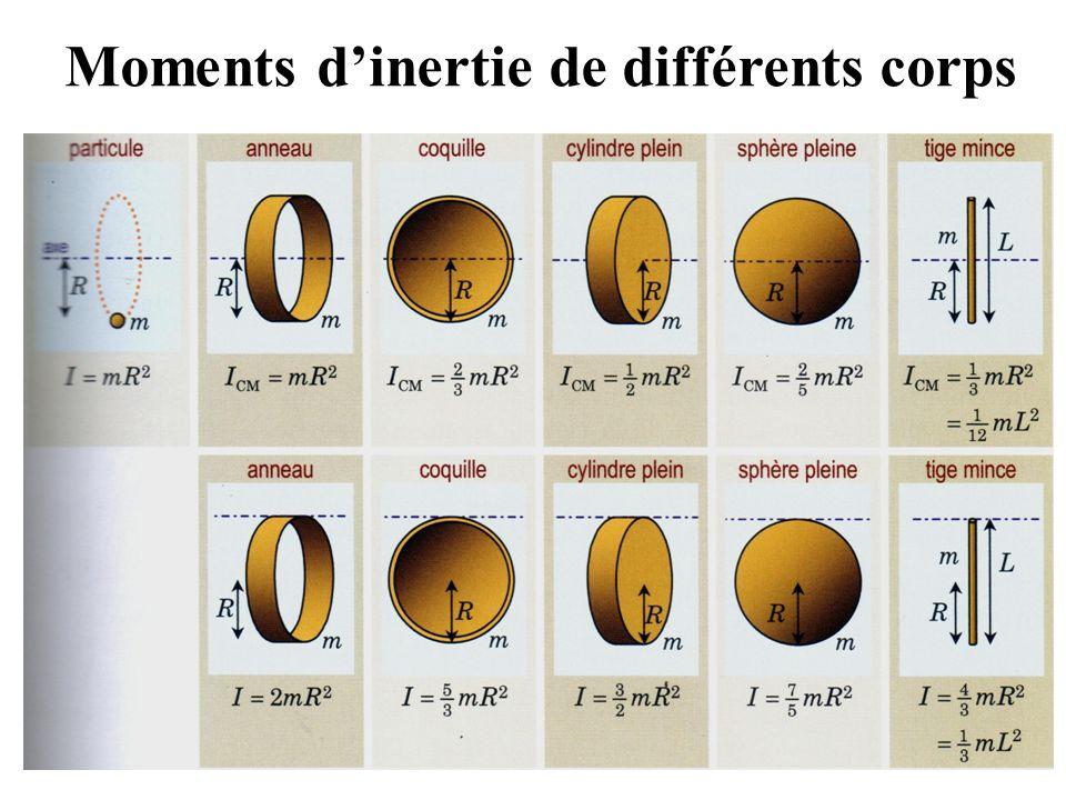 Pour le solide complet Sa masse La position du centre d'inertie le moment d'inertie par rapport à oz :