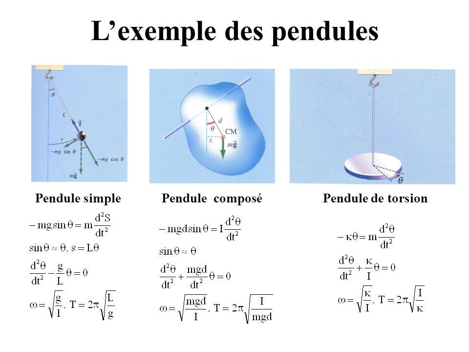 Moments d'inertie de différents corps