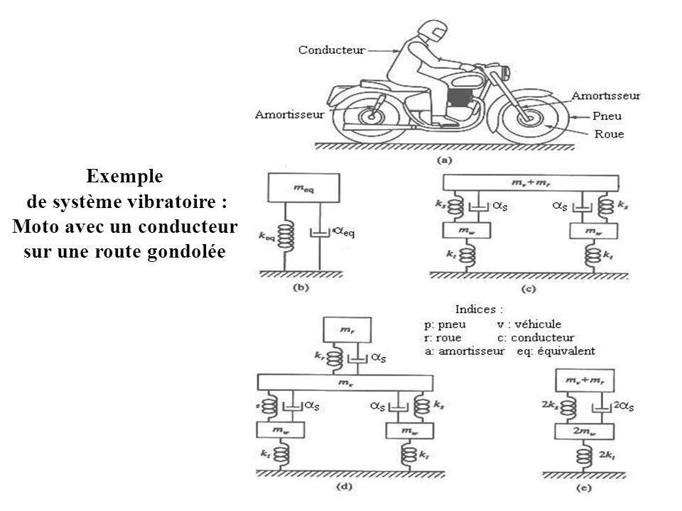 Exemple de système vibratoire : Moto avec un conducteur sur une route gondolée