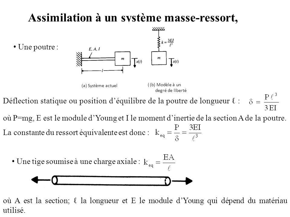 Assimilation à un système masse-ressort, Déflection statique ou position d'équilibre de la poutre de longueur ℓ : où P=mg, E est le module d'Young et I le moment d'inertie de la section A de la poutre.