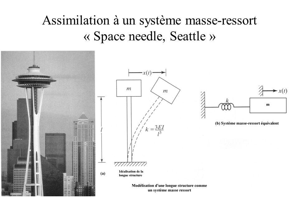 Assimilation à un système masse-ressort, Déflection statique ou position d'équilibre de la poutre de longueur ℓ : où P=mg, E est le module d'Young et