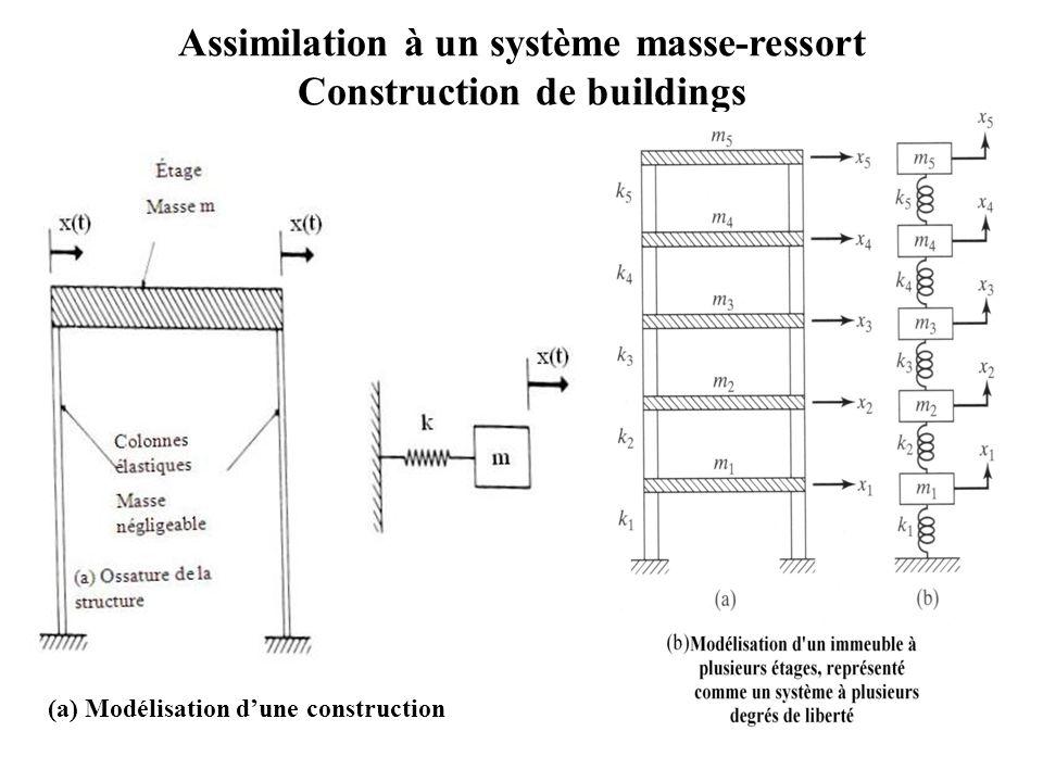 Assimilation à un système masse-ressort « Space needle, Seattle »