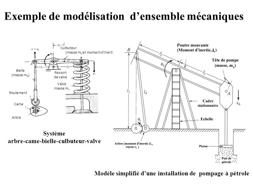 Exemple de modélisation d'ensemble mécaniques Came Roulement Arbre Culbuteur (masse m c et moment d'inertie J c ) Ressort de valve Valve masse m v Bielle (masse m b ) Système arbre-came-bielle-culbuteur-valve Modèle simplifié d'une installation de pompage à pétrole
