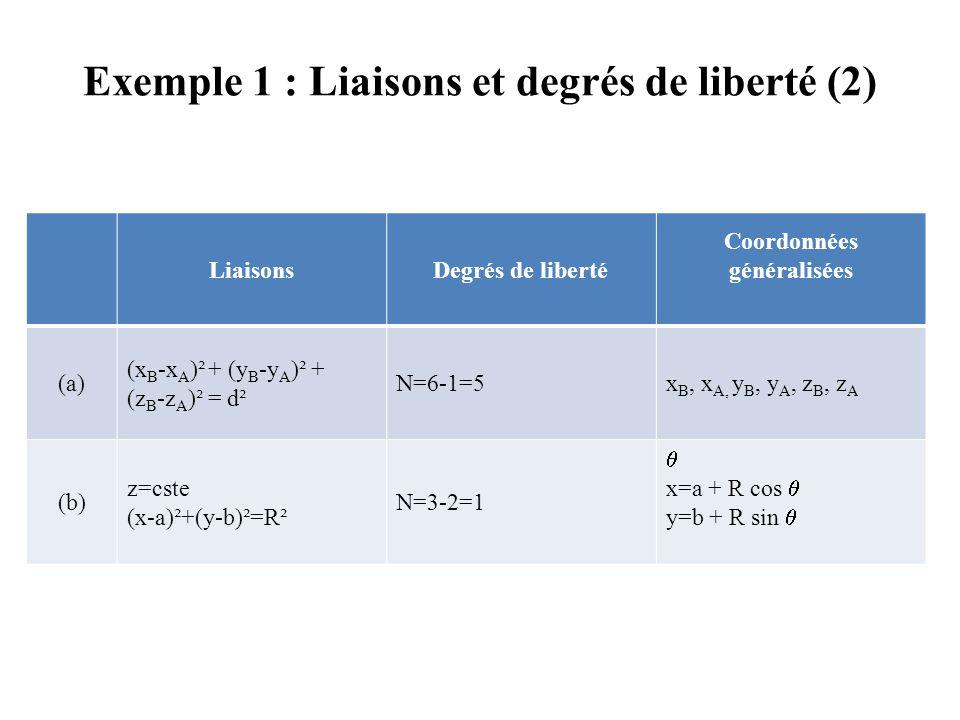 Exemple 1 : Liaisons et degrés de liberté (2) LiaisonsDegrés de liberté Coordonnées généralisées (a) (x B -x A )² + (y B -y A )² + (z B -z A )² = d² N