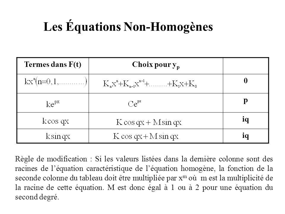 Les Équations Non-Homogènes Termes dans F(t)Choix pour y p 0 p iq Règle de modification : Si les valeurs listées dans la dernière colonne sont des rac