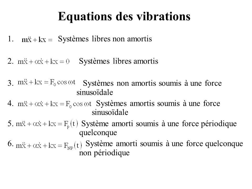 Equations des vibrations 1. Systèmes libres non amortis 2. Systèmes libres amortis 3. Systèmes non amortis soumis à une force sinusoïdale 4. Systèmes