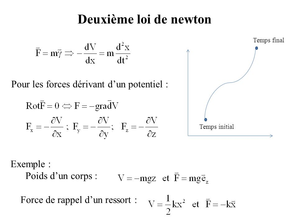 Deuxième loi de newton Pour les forces dérivant d'un potentiel : Exemple : Poids d'un corps : Force de rappel d'un ressort : Temps final Temps initial