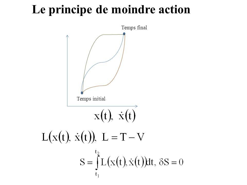 Le principe de moindre action Temps final Temps initial