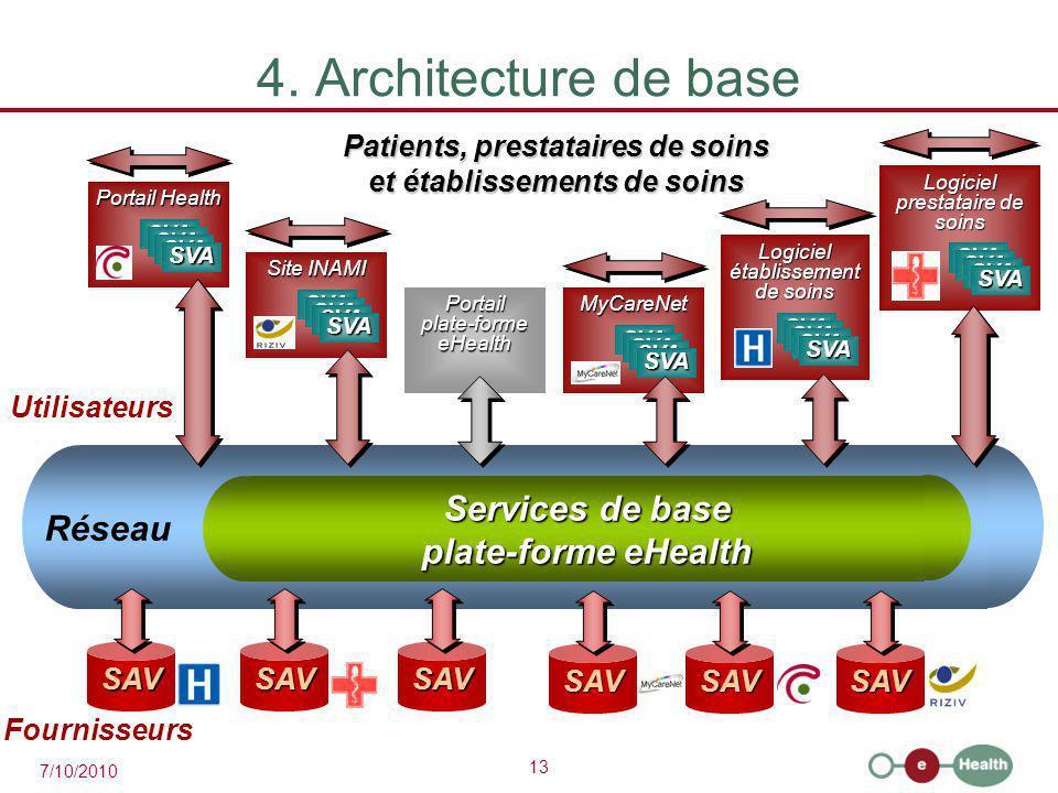 13 7/10/2010 Services de base plate-forme eHealth Réseau 4. Architecture de base Patients, prestataires de soins et établissements de soins SAVSAVSAV