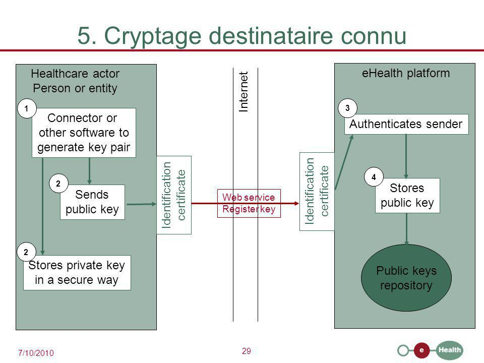 29 7/10/2010 5. Cryptage destinataire connu eHealth platform Healthcare actor Person or entity Internet Identification certificate Identification cert