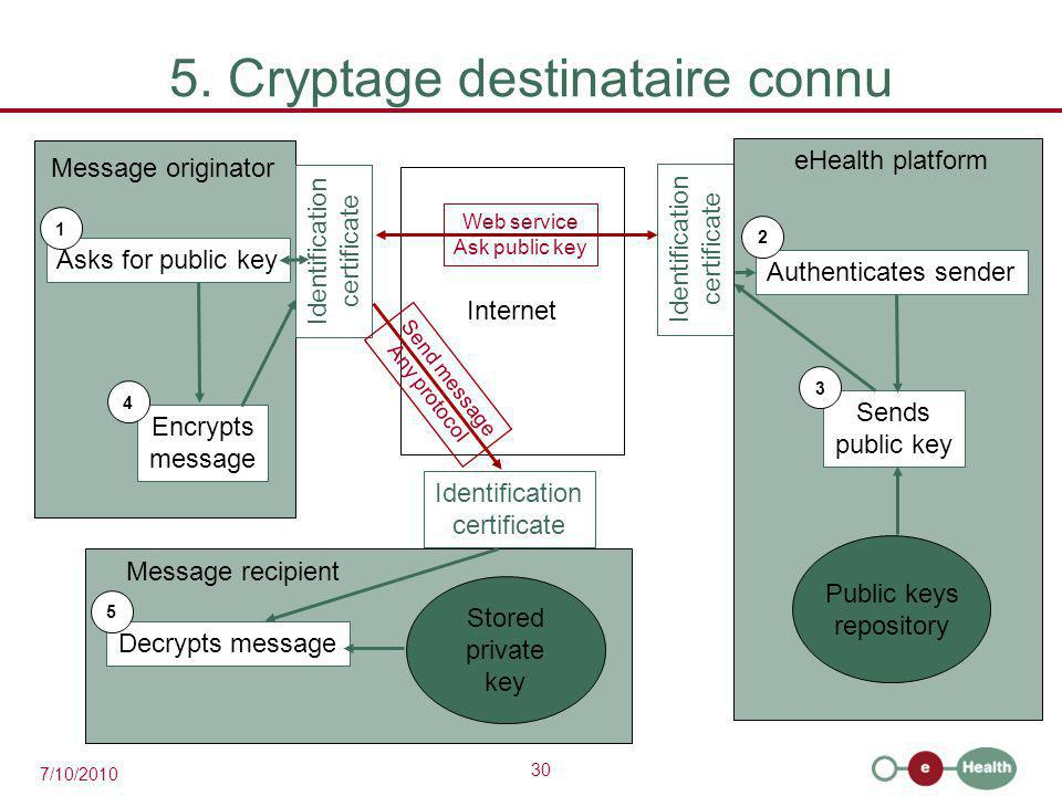 30 7/10/2010 Identification certificate 5. Cryptage destinataire connu Internet eHealth platform Public keys repository Authenticates sender Sends pub