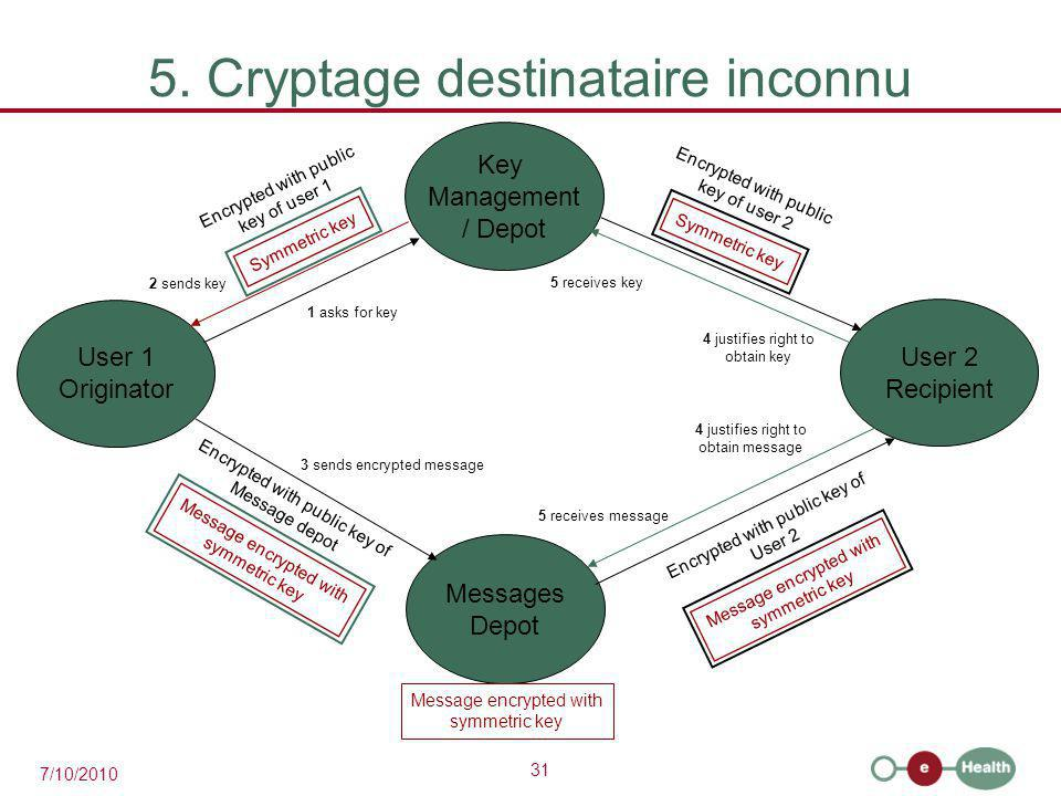 31 7/10/2010 5. Cryptage destinataire inconnu User 2 Recipient User 1 Originator Key Management / Depot Messages Depot 1 asks for key 2 sends key Symm