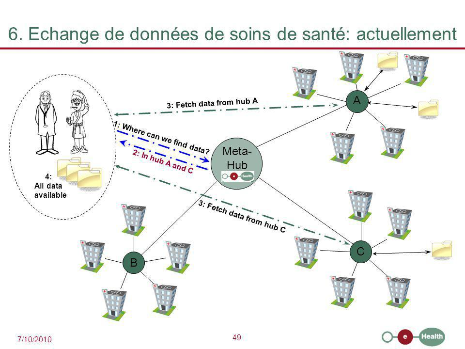 49 7/10/2010 6. Echange de données de soins de santé: actuellement A C B 1: Where can we find data? 3: Fetch data from hub A 3: Fetch data from hub C