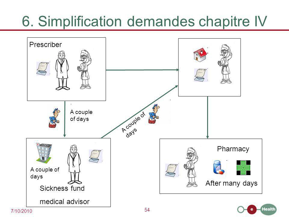54 7/10/2010 6. Simplification demandes chapitre IV A couple of days After many days Sickness fund medical advisor Prescriber Pharmacy