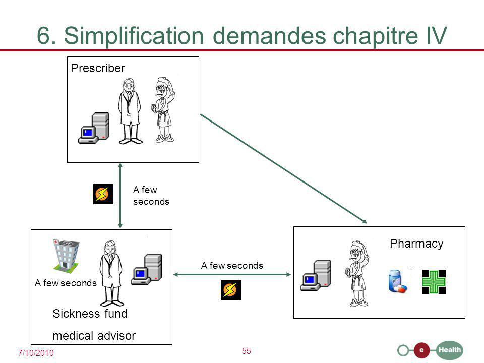 55 7/10/2010 6. Simplification demandes chapitre IV A few seconds Prescriber Sickness fund medical advisor A few seconds Pharmacy