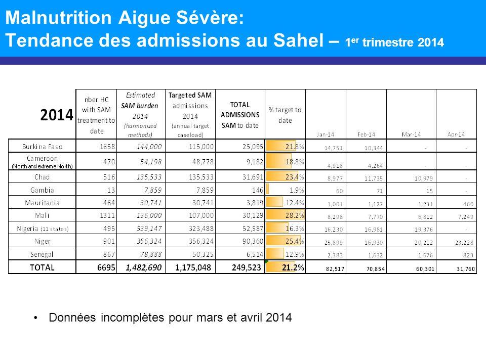 Malnutrition Aigue Sévère: Tendance des admissions au Sahel – 1 er trimestre 2014 Données incomplètes pour mars et avril 2014