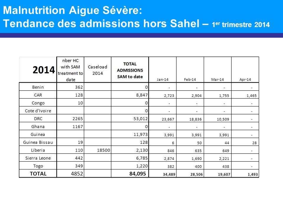 Malnutrition Aigue Sévère: Tendance des admissions hors Sahel – 1 er trimestre 2014
