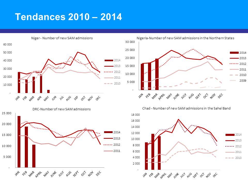 Tendances 2010 – 2014