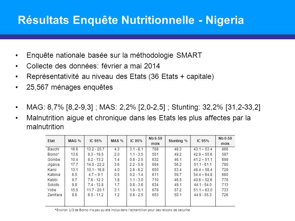 Résultats Enquête Nutritionnelle - Nigeria Enquête nationale basée sur la méthodologie SMART Collecte des données: février a mai 2014 Représentativité