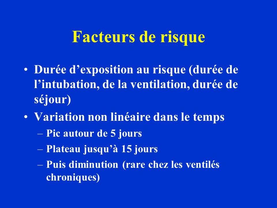 Facteurs de risque Durée d'exposition au risque (durée de l'intubation, de la ventilation, durée de séjour) Variation non linéaire dans le temps –Pic
