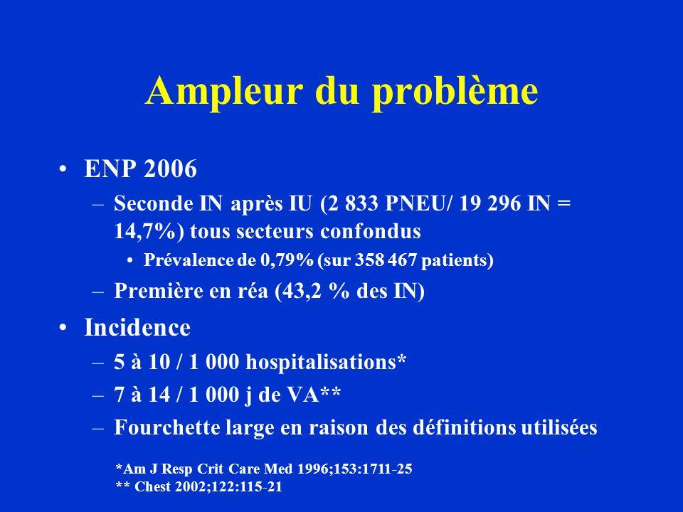 Ampleur du problème ENP 2006 –Seconde IN après IU (2 833 PNEU/ 19 296 IN = 14,7%) tous secteurs confondus Prévalence de 0,79% (sur 358 467 patients) –