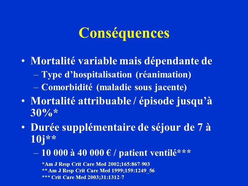 Conséquences Mortalité variable mais dépendante de –Type d'hospitalisation (réanimation) –Comorbidité (maladie sous jacente) Mortalité attribuable / é