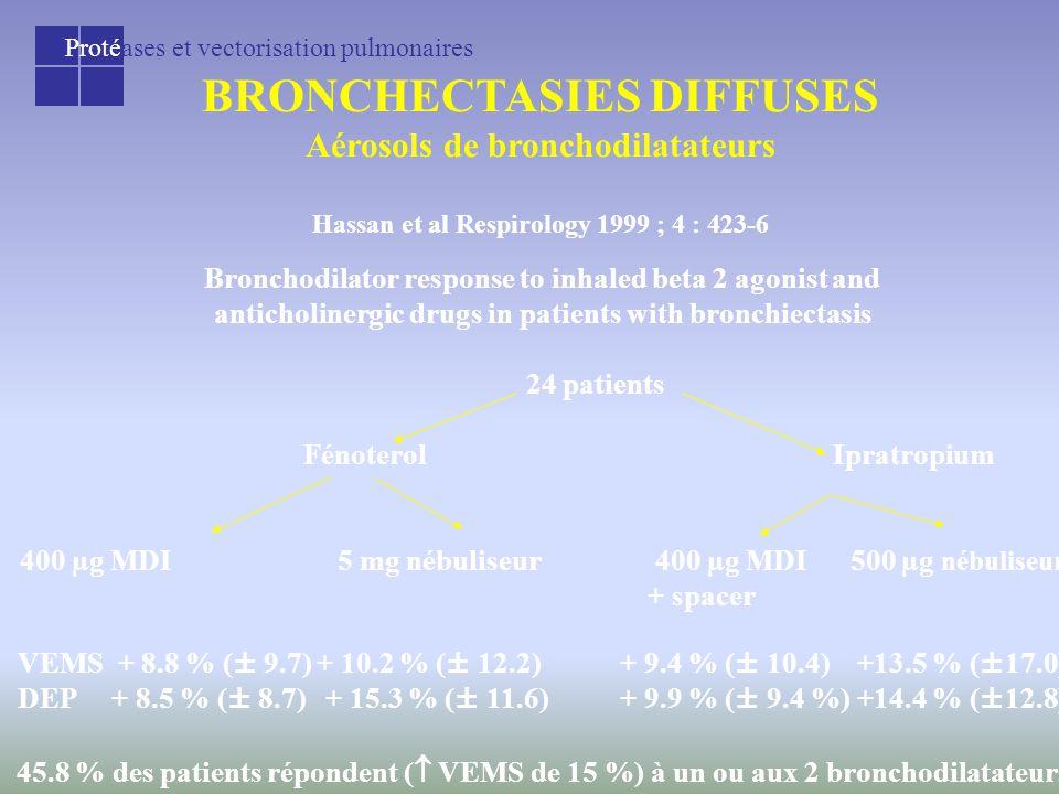 Protéases et vectorisation pulmonaires BRONCHECTASIES DIFFUSES Aérosols de bronchodilatateurs Hassan et al Respirology 1999 ; 4 : 423-6 Bronchodilator response to inhaled beta 2 agonist and anticholinergic drugs in patients with bronchiectasis 24 patients FénoterolIpratropium 400 µg MDI5 mg nébuliseur400 µg MDI 500 µg nébuliseur + spacer VEMS + 8.8 % (± 9.7)+ 10.2 % (± 12.2) + 9.4 % (± 10.4) +13.5 % (±17.0) DEP + 8.5 % (± 8.7)+ 15.3 % (± 11.6) + 9.9 % (± 9.4 %) +14.4 % (±12.8) 45.8 % des patients répondent (  VEMS de 15 %) à un ou aux 2 bronchodilatateurs