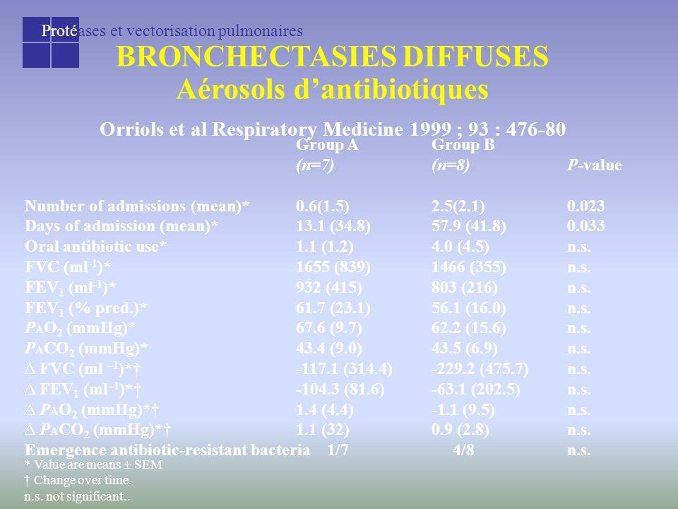 Protéases et vectorisation pulmonaires BRONCHECTASIES DIFFUSES Aérosols d'antibiotiques Orriols et al Respiratory Medicine 1999 ; 93 : 476-80 Group AGroup B (n=7)(n=8)P-value Number of admissions (mean)*0.6(1.5)2.5(2.1)0.023 Days of admission (mean)*13.1 (34.8)57.9 (41.8)0.033 Oral antibiotic use*1.1 (1.2)4.0 (4.5)n.s.