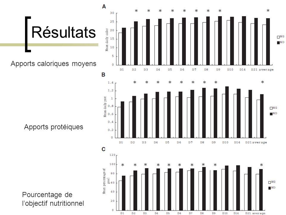 Résultats Apports caloriques moyens Apports protéiques Pourcentage de l'objectif nutritionnel