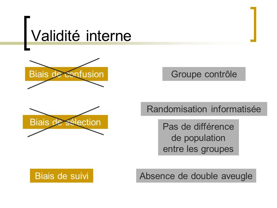 Validité interne Biais de confusionGroupe contrôle Biais de sélection Randomisation informatisée Pas de différence de population entre les groupes Bia