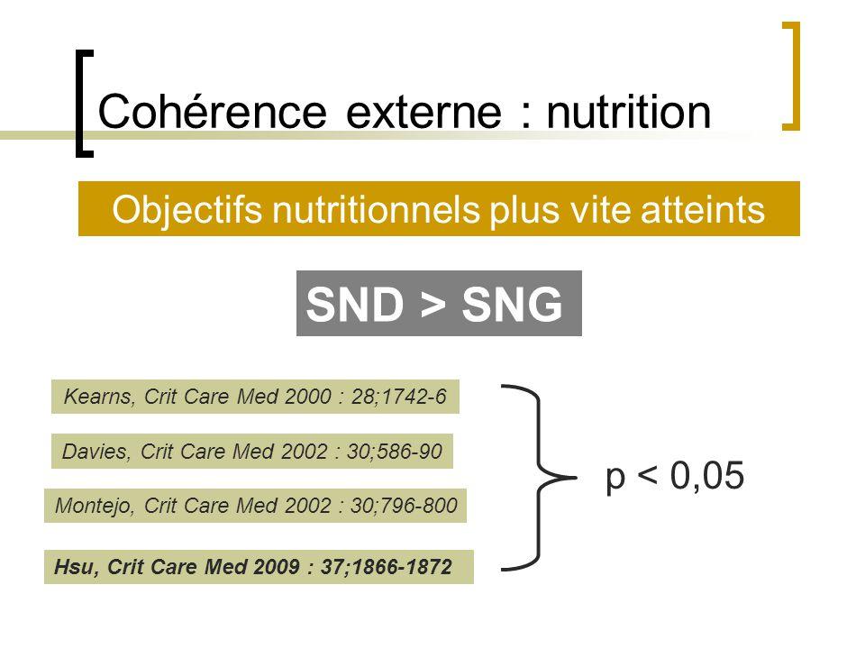 Cohérence externe : nutrition Kearns, Crit Care Med 2000 : 28;1742-6 Montejo, Crit Care Med 2002 : 30;796-800 Objectifs nutritionnels plus vite attein