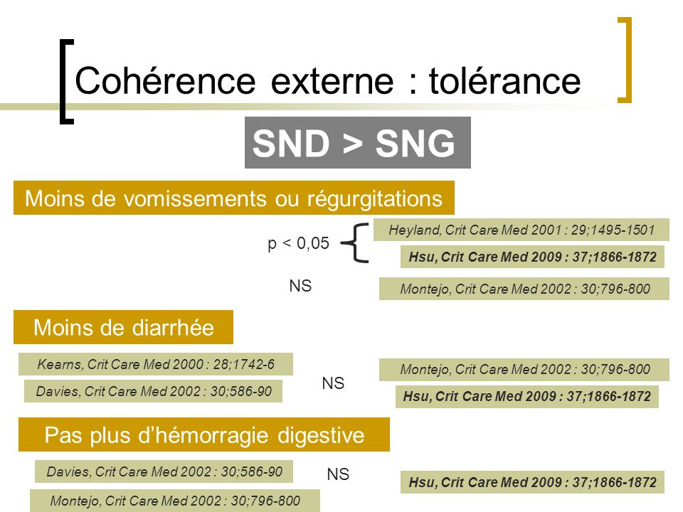 Cohérence externe : tolérance Moins de vomissements ou régurgitations Moins de diarrhée Kearns, Crit Care Med 2000 : 28;1742-6 p < 0,05 Heyland, Crit