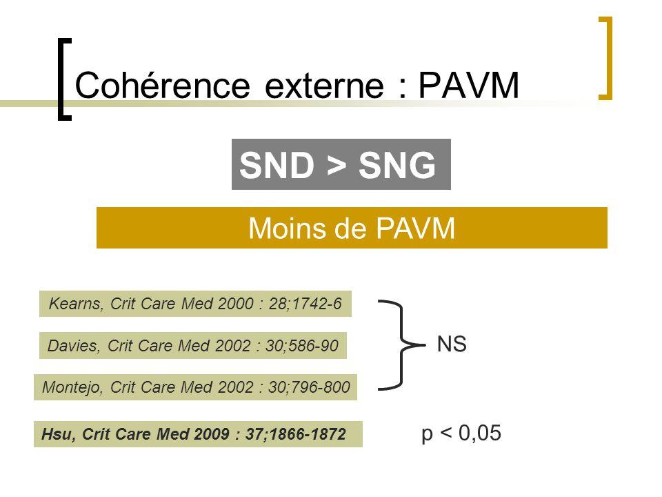 Cohérence externe : PAVM SND > SNG Moins de PAVM Kearns, Crit Care Med 2000 : 28;1742-6 NS Davies, Crit Care Med 2002 : 30;586-90 Montejo, Crit Care M