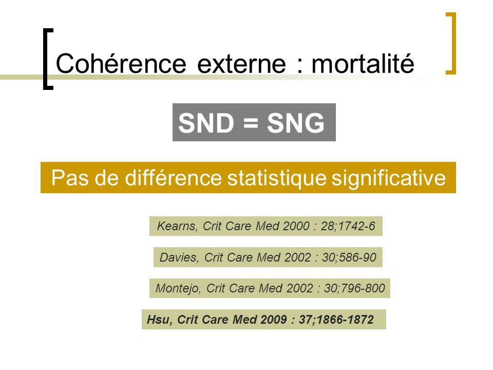 Cohérence externe : mortalité SND = SNG Pas de différence statistique significative Kearns, Crit Care Med 2000 : 28;1742-6 Davies, Crit Care Med 2002