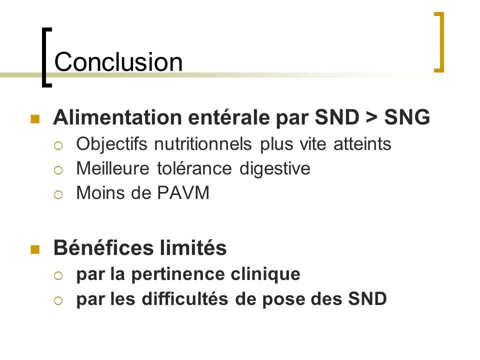 Conclusion Alimentation entérale par SND > SNG  Objectifs nutritionnels plus vite atteints  Meilleure tolérance digestive  Moins de PAVM Bénéfices