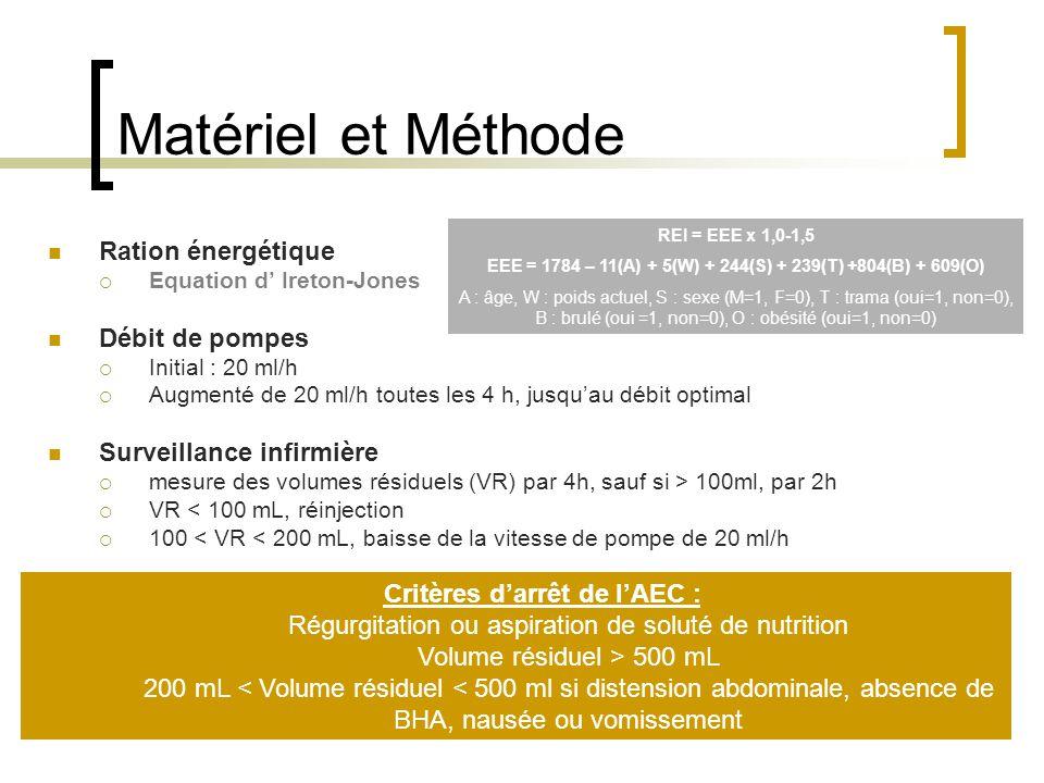 Matériel et Méthode Ration énergétique  Equation d' Ireton-Jones Débit de pompes  Initial : 20 ml/h  Augmenté de 20 ml/h toutes les 4 h, jusqu'au d