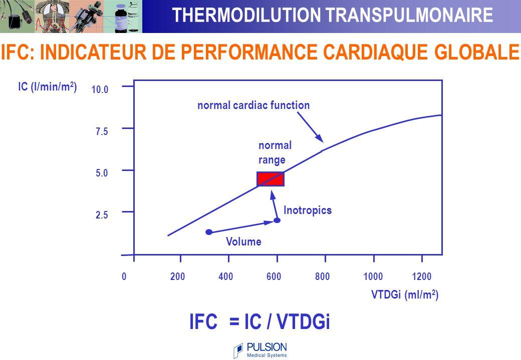 THERMODILUTION TRANSPULMONAIRE :  Mesure du Débit Cardiaque  Mesure de la Précharge Cardiaque Globale ( VTDG - VSIT )  Evaluation de La Fonction Cardiaque Globale ( IFC )  Quantification de l'Œdème Pulmonaire ( EPEV )  Calibration Automatique du Pulse Contour PARAMETRES MESURES EN DISCONTINU
