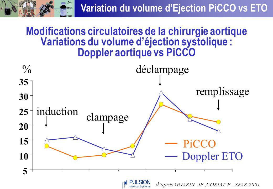 30 40 50 60 70 80 90 100 110 120 VES (Doppler) 30405060708090100110120 VES (PICCO) n = 40 p < 0.0001 r = O.89 Comparaison des Volumes d'éjection systolique PICCO vs doppler ETO en chirurgie aortique d'après GOARIN JP,CORIAT P - SFAR 2001 Validation VES PiCCO vs ETO