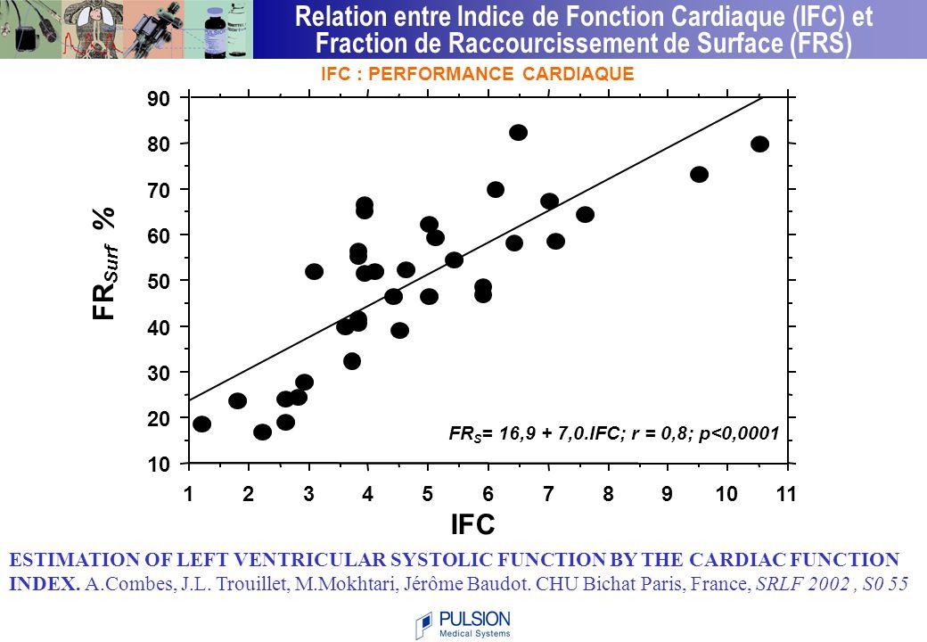 Modifications circulatoires de la chirurgie aortique Volume sanguin intrathoracique et variations du volume d'éjection systolique PiCCO : moyenne n=4 5 10 15 20 % induction clampage déclampage VVES (%) VSIT ml -2 d'après GOARIN JP,CORIAT P - SFAR 2001 Variation du VSIT vs Variation du VES