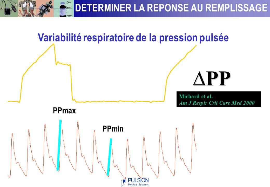 Diminution expiratoire de la PAS Tavernier et al. Anesthesiology 1998; 89:1313-21 DETERMINER LA REPONSE AU REMPLISSAGE