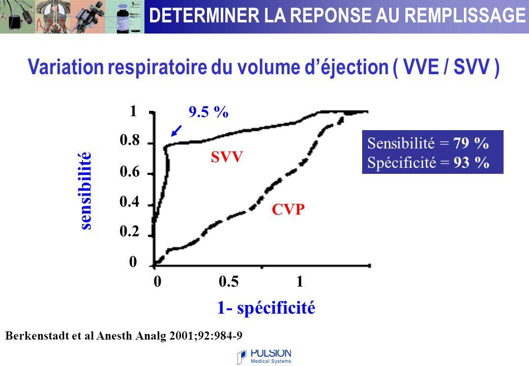 Berkenstadt et al. Anesth Analg 2001;92:984-9 Variation respiratoire du volume d'éjection ( VVE / SVV ) DETERMINER LA REPONSE AU REMPLISSAGE