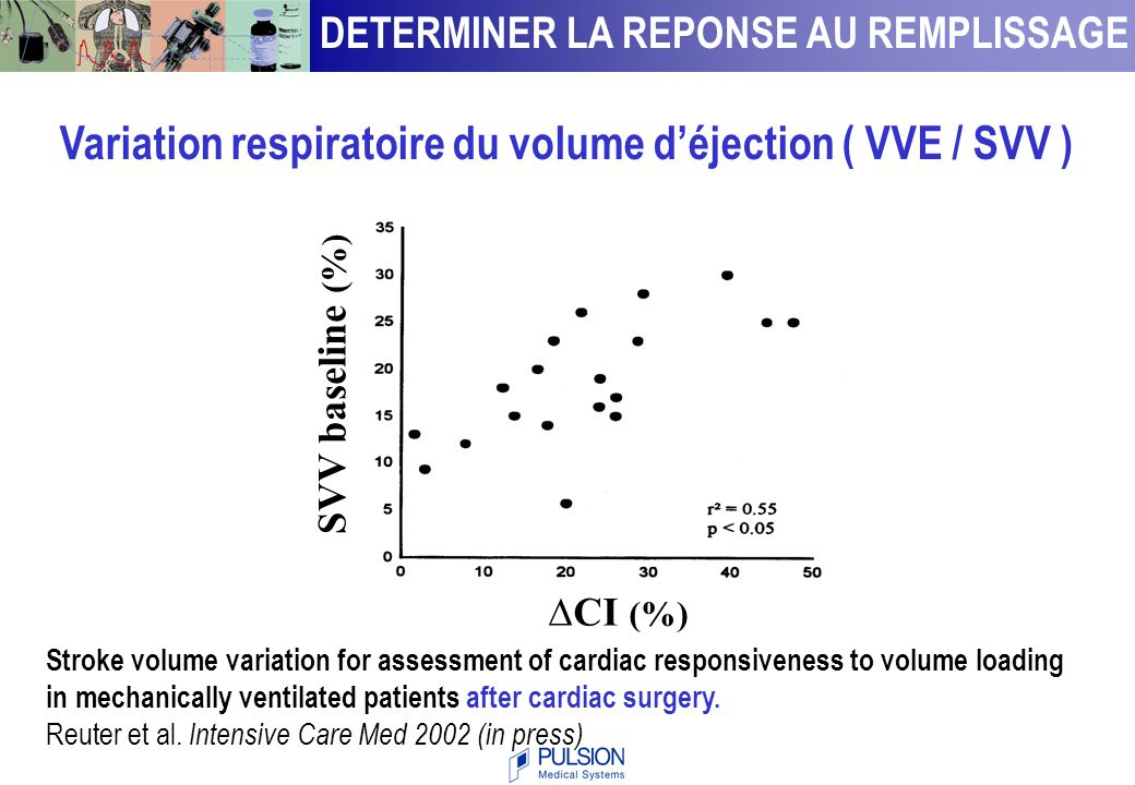 Stroke volume variation for assessment of cardiac responsiveness to volume loading in mechanically ventilated patients after cardiac surgery. Reuter e