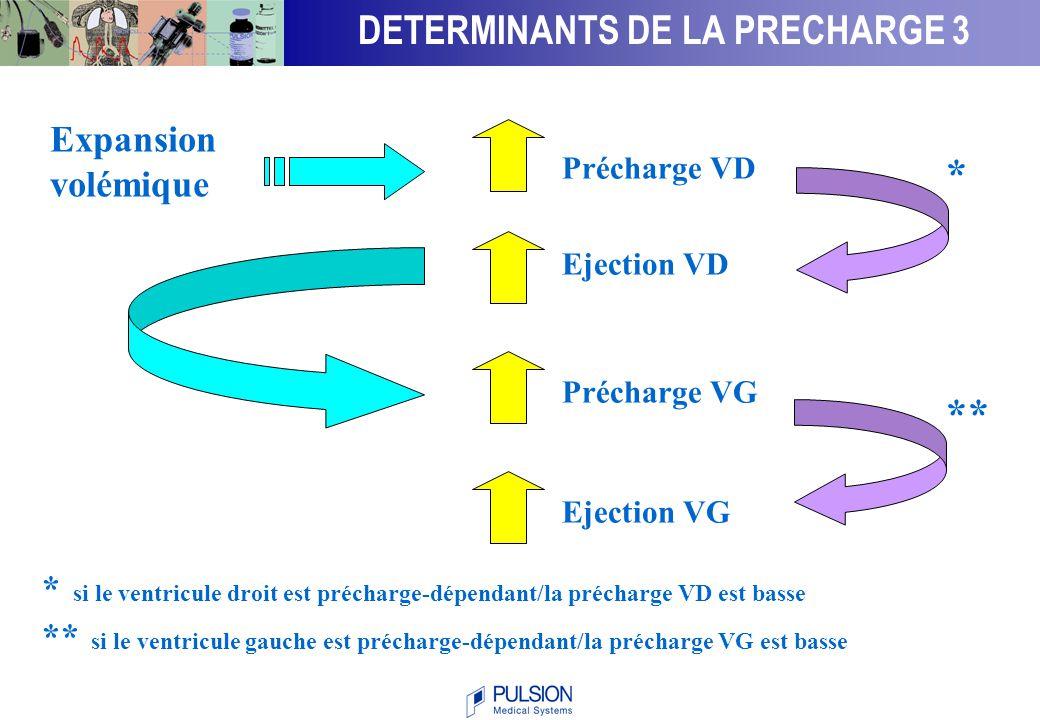 Volume télé-diastolique ventriculaire droit avant remplissage chez les répondeurs et non-répondeurs 0 20 40 60 80 100 120 140 160 Calvin 81Schneider 88Reuse 90 Wagner 98 VTDVDI (mL/m 2 ) EVALUATION DE LA PRECHARGE – 2.1 Michard F, Teboul JL.
