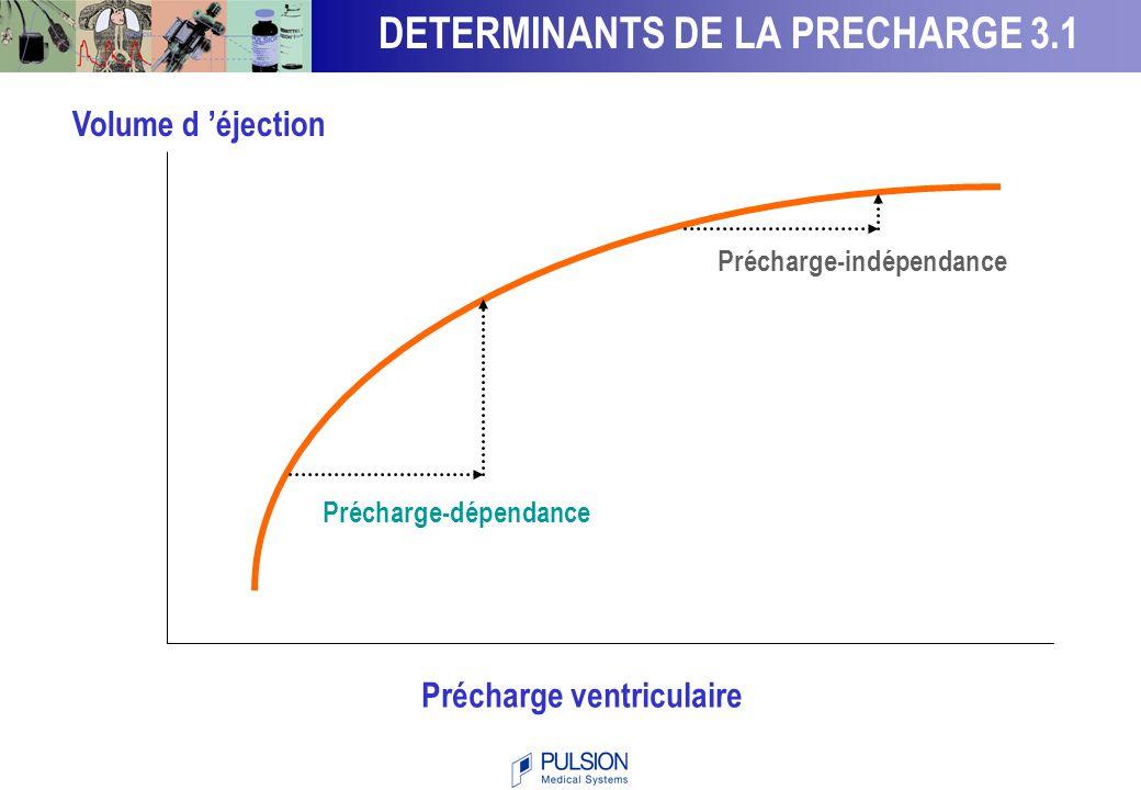 Précharge VD Ejection VD Précharge VG Ejection VG * ** * si le ventricule droit est précharge-dépendant/la précharge VD est basse ** si le ventricule